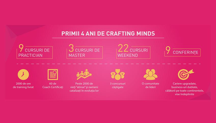 4 lucruri pe care le-am învățat în primii 4 ani de Crafting Minds - Crafting Minds